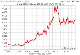 Bitcoin Chart Vs Usd How Many Bitcoin Is 21k Usd Bitcoin Vs Gold Price Chart