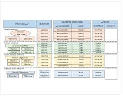 Supplier Scorecard Example Balanced Scorecard Examples And Templates Smartsheet