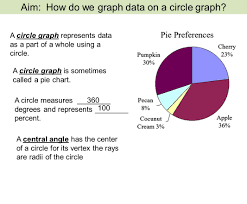 360 Degree Pie Chart A Circle Graph Represents Data As A Part Of A Whole Using A
