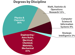 system evaluation division sac core research and analytical capabilities area