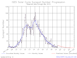 Solar Cycle Chart Solar Cycle 24 Wikipedia