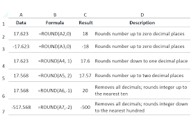 Round To Three Significant Figures Math Rounding Numbers On