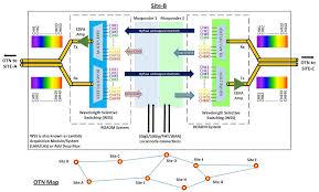 telecommunications network re configurable optical add drop multiplexer roadm