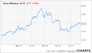 Why I Sold Silver Wheaton To Buy A New Royalty Company