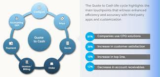 Quote To Cash Custom Introduction To Quote To Cash QTC Mirketa Inc Salesforce Blog