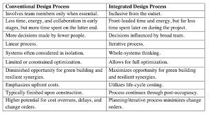 What Is Integrated Design Process Nr Integrated Design Process Nj Green Building Manual