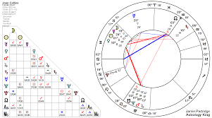 Charles Manson Birth Chart Mars Conjunct Neptune Natal And Transit Astrology King