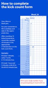 Fetal Kick Chart Pdf Wavelet Principal Component Analysis Of Fetal Movement