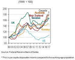 Australia Canada Two Very Pricy Real Estate Markets