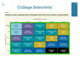 College Selectivity Chart 2017 Senior Expectations College And Financial Aid September