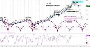 Stock Market Cycles Forecast Start Of Bear Market In 2020