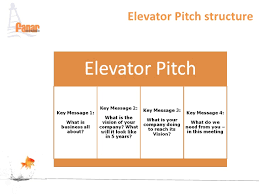 What Is A Elevator Speech The Elevator Pitch