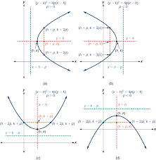 standard form of parabola equation graphing parabolas with vertices not at the origin openstax page