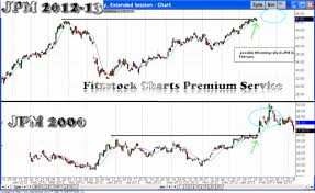 Cox Stock Chart Historical Chart Pattern Comparisons Stock Trading Charts
