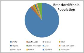 Migration Ethnicity Brantford Ontario