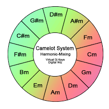 Camelot Key Chart Dj Software Virtualdj Harmonic Key Mixing Simplified