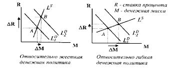 Денежно кредитная политика государства Курсовая работа Рисунок 3 Типы денежно кредитной политики16