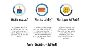 Asset Net Worth Budget 101 How To Create A Personal Balance Sheet Comparehero
