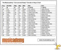 Guitar Chord Progression Chart Key Chart For Flats And Sharps Something To Commit To