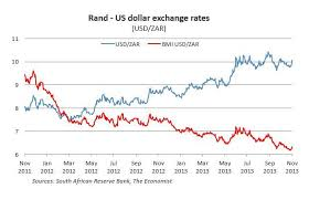 Usd Rand Exchange Rate Chart Forex Dollar To Rand Exchange Rates Graph Us Dollar