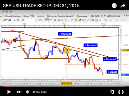January 2016 Charts Drfx Forex Swing Trading January 2016
