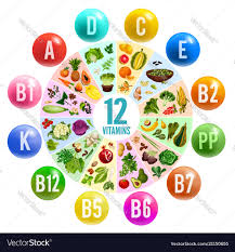 Vitamin Pill Circle Chart Banner With Healthy Food