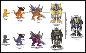 Digimon Digivolution Chart Season 1 Digivolution Tree Of Agumon One Sat Style Paragraph