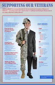 Veteran Transition Into Civilian Life We Sot And Veteran Owned