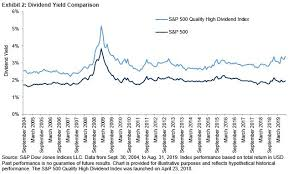 S P 500 Quality High Dividend Index In Volatile Markets