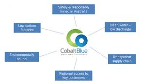 our company cobalt blue holdings ethical responsibly sourced