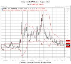 What Bollinger Bands Tell Us About The Next Vix Move