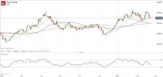 Gold Price Under Pressure As Us Government Bond Yields Rise