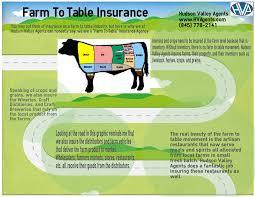 insuring your hudson valley farm