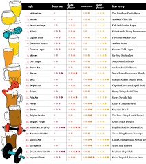 Exercise Your Beer Know How Food Wine