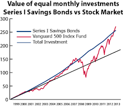 Ageless Us Saving Bond Value Chart 2019