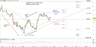 Eur Jpy Live Charts Gbp Jpy Eur Jpy Consolidation Waiting For A Break Jpy