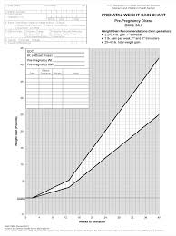 Resume Pregnancy Weight Gain Chart In 5000 Free
