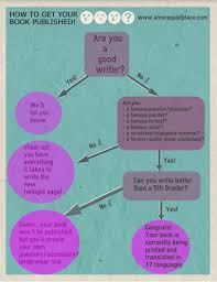 Infographic How To Get Your Book Published