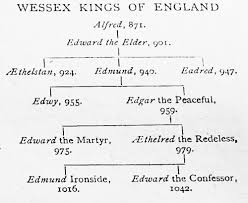 alfred the great s successors wessex kings of england