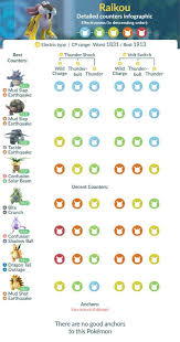 Entei Cp Chart Legendary Beasts Detailed Counters Infographic Entei