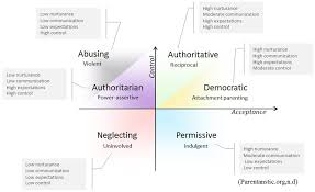 attachment and parenting styles influences on adult relationships   have more parenting styles2 jpg