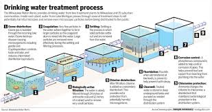 Purifying Drinking Water Technologies For Drinking Water Treatment Engr 360 Water In