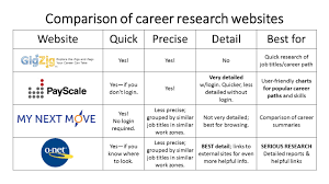 career path planning comparison of career research websites career path planning comparison of career research websites