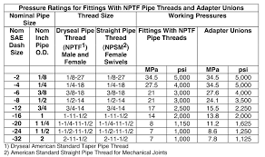 Hydraulic Fitting Torque Chart Pressure Ratings General Reference Air Way Manufacturing