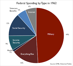 how our tax dollars are spent chart where do your tax dollars go tax foundation
