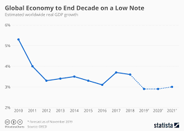 Chart Global Economy To End Decade On A Low Note Statista
