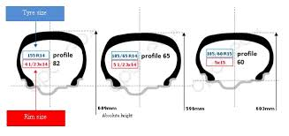 Tyre Diameter Chart Tyre Sizes Oponeo Co Uk