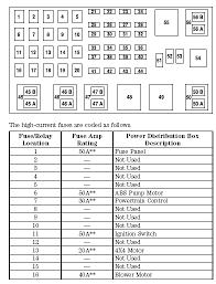 2004 ford explorer sport trac fuse box diagram wiring diagrams second 2001 explorer sport trac fuse panel diagram wiring diagram 2004 ford explorer sport trac fuse box diagram