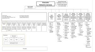 Nyc Doe Organizational Chart The Doenuts Blog The Does Brand New Massively Large