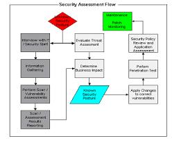 10 Ways To Work Securely